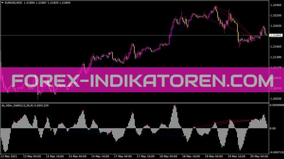 Ds Hdiv OsMa 01 Indikator für MT4