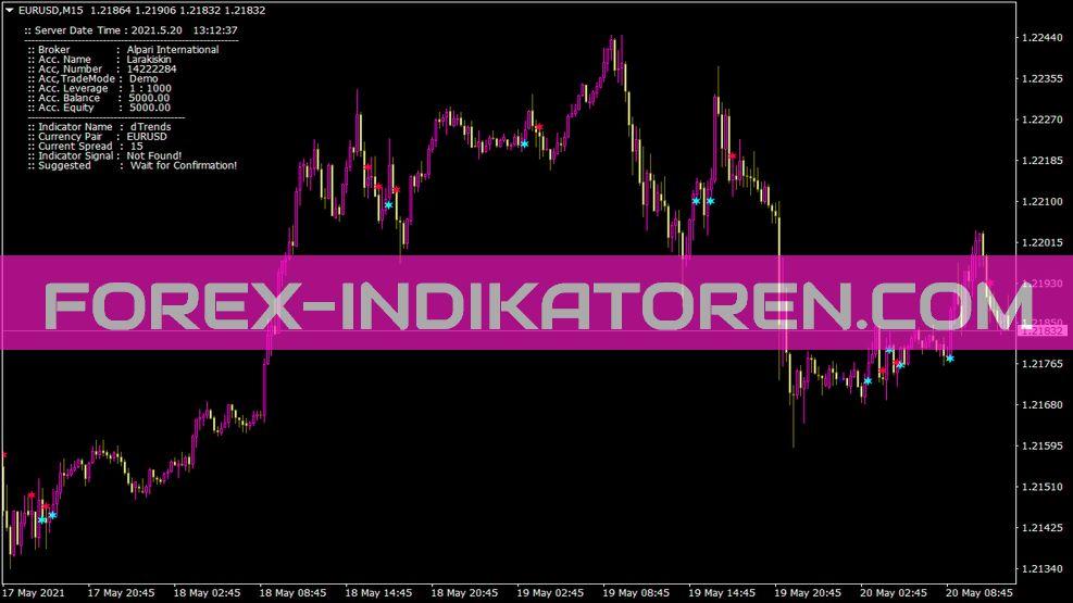 Dtrends Indikator für MT4