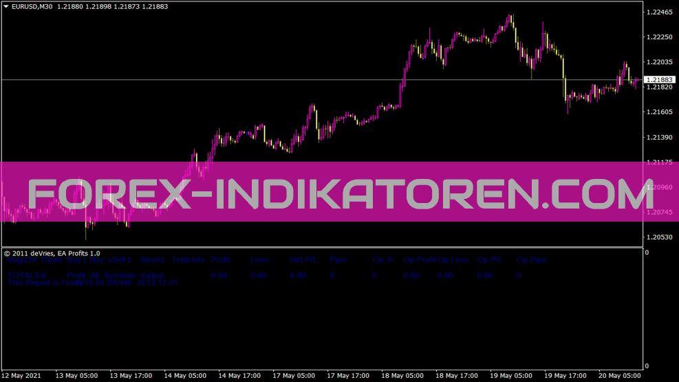 Ea Profits 1 0 Indikator für MT4
