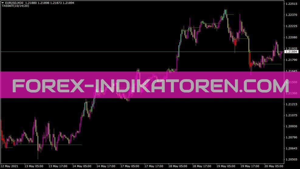 Easy Trend Visualizer Indikator