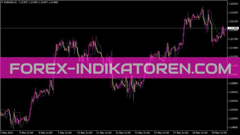 Elderssafezone Indikator für MT4