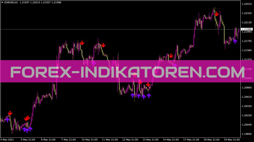 Ema Crossover Alert5 12 Indikator für MT4