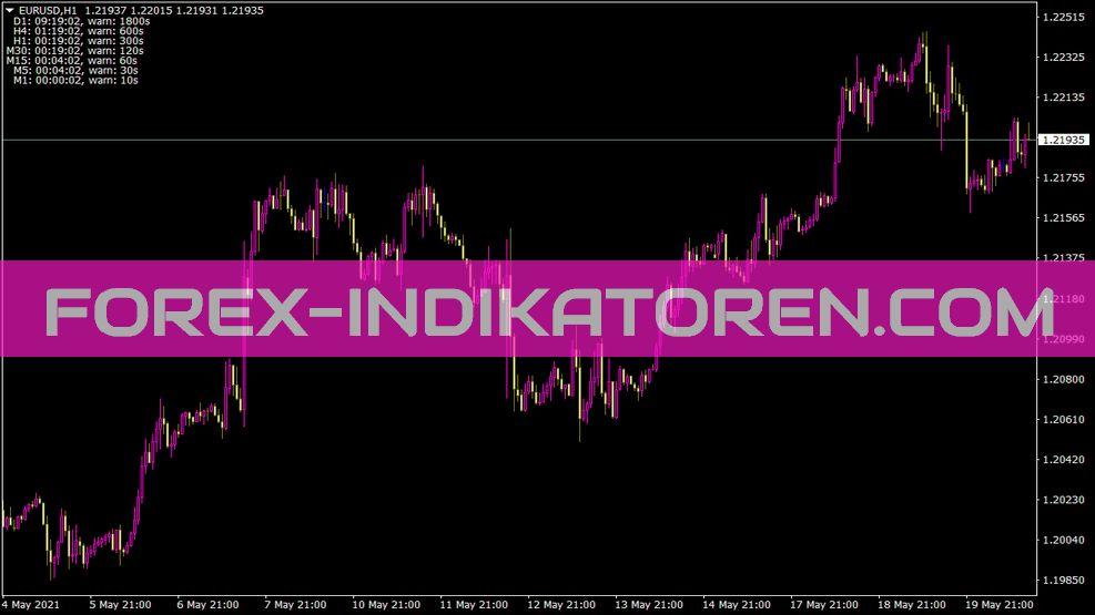 Endofbar Indikator für MT4