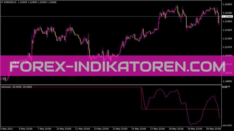 Extrawpr Indikator für MT4