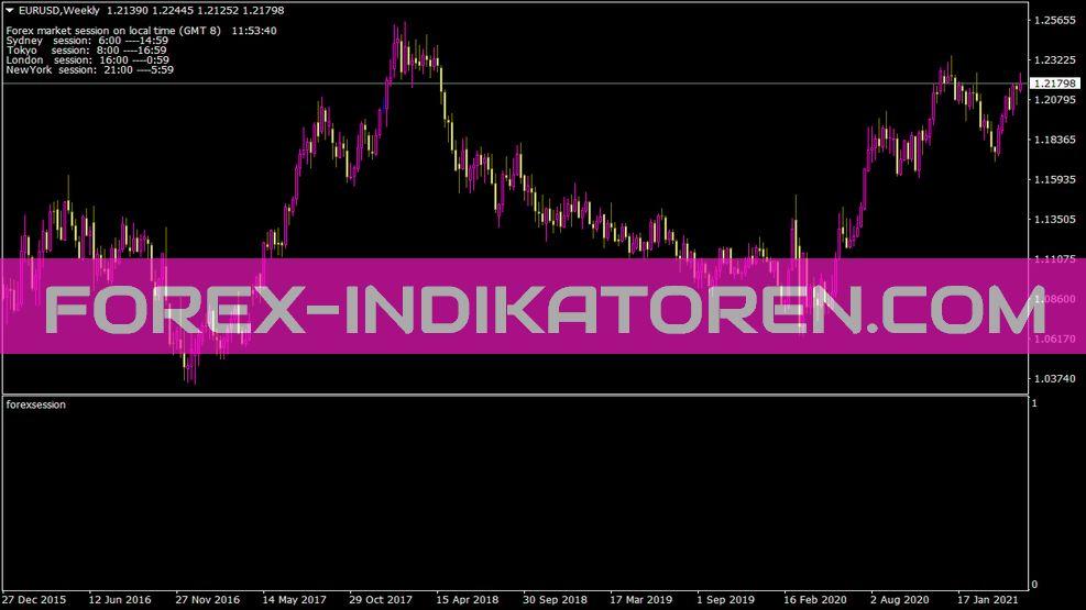 Forexsession Indikator für MT4