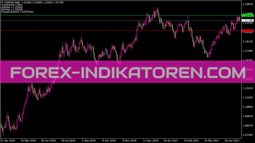 Fractal Level Xrust Indikator