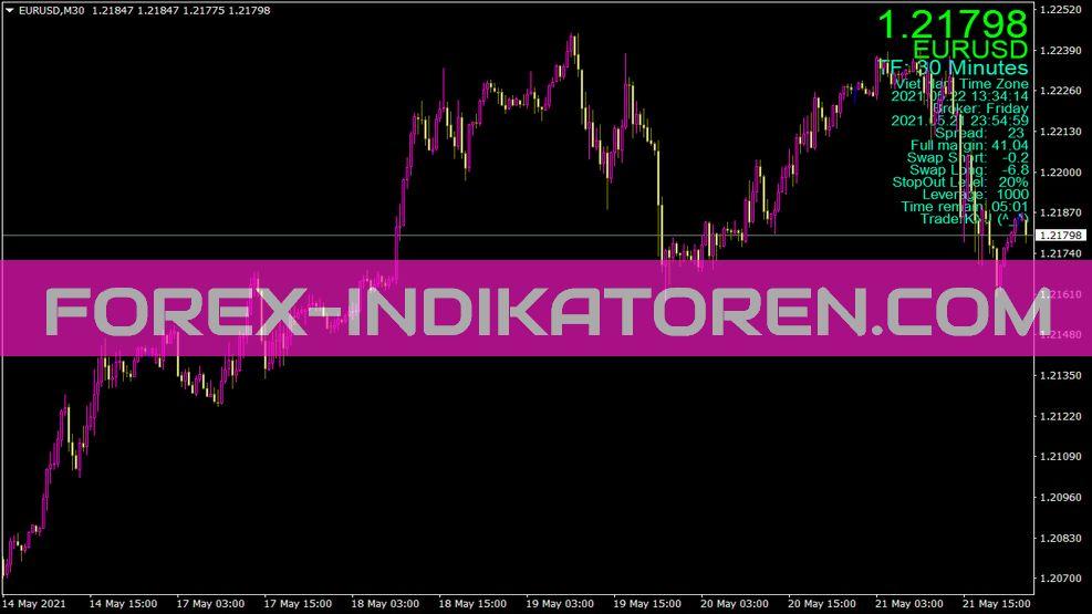 Full Info Indikator für MT4