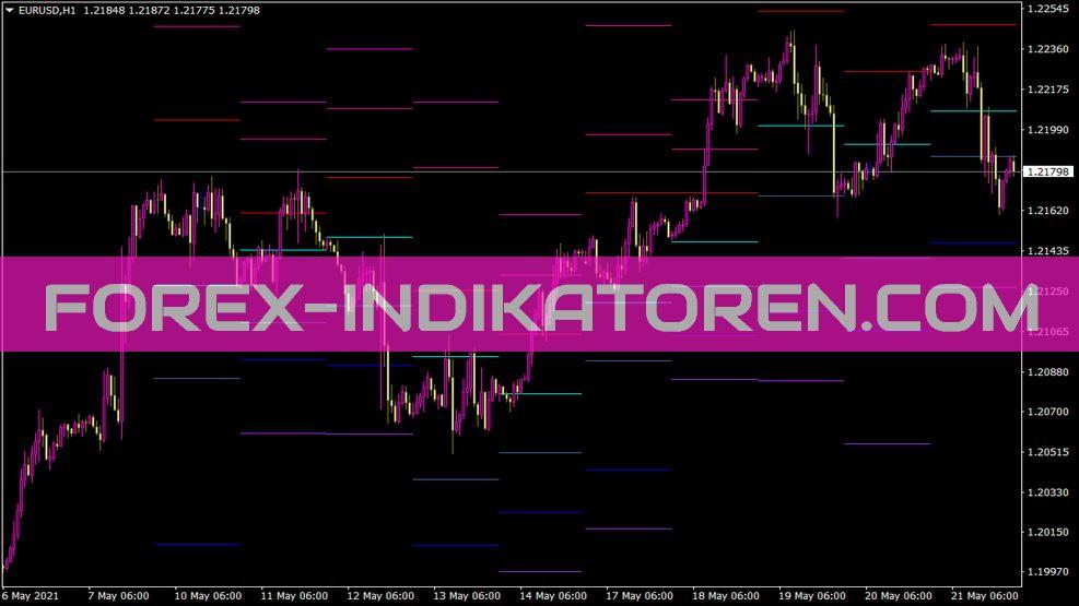Fxi All Pivots Indikator
