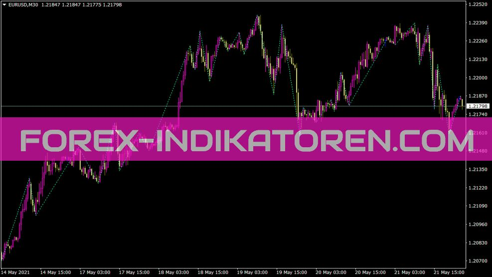 Gannzigzag Indikator für MT4