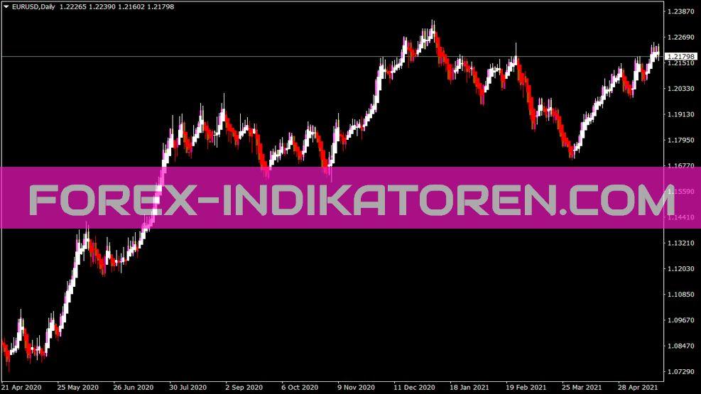 Heiken Ashi Standart Indikator für MT4