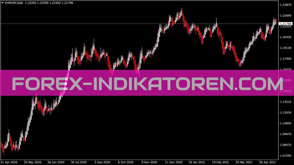 Heiken Ashi V Indikator für MT4