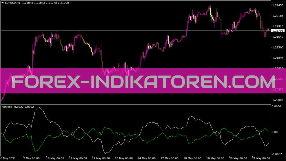 Hlctrend Indikator für MT4