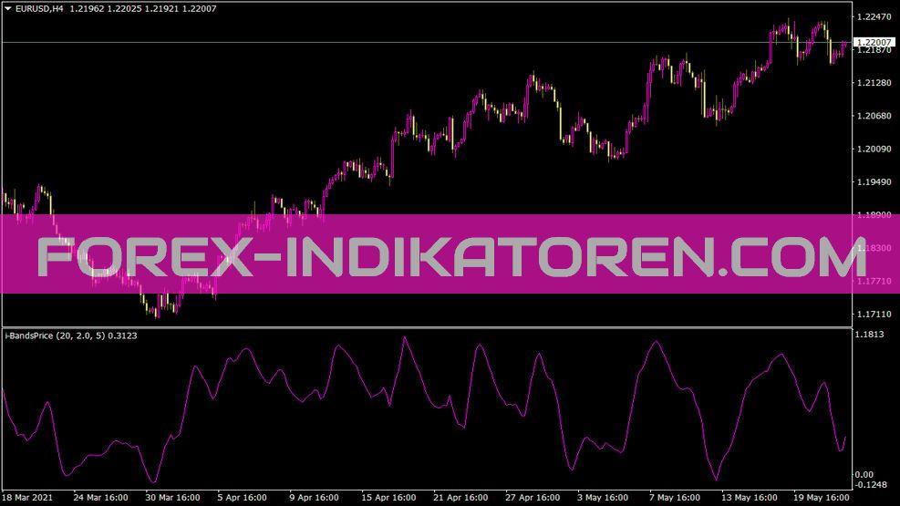 I Bandsprice Indikator für MT4