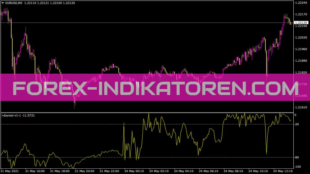 I Daywpr V1 1 Indikator für MT4