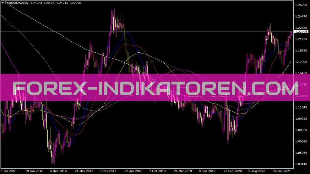 I Fxgaugemas Lite Indikator für MT4