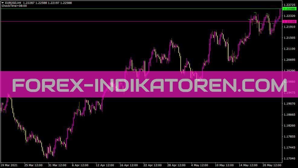 I-Morning Range Indikator