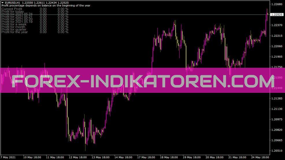 I Profit Indikator für MT4