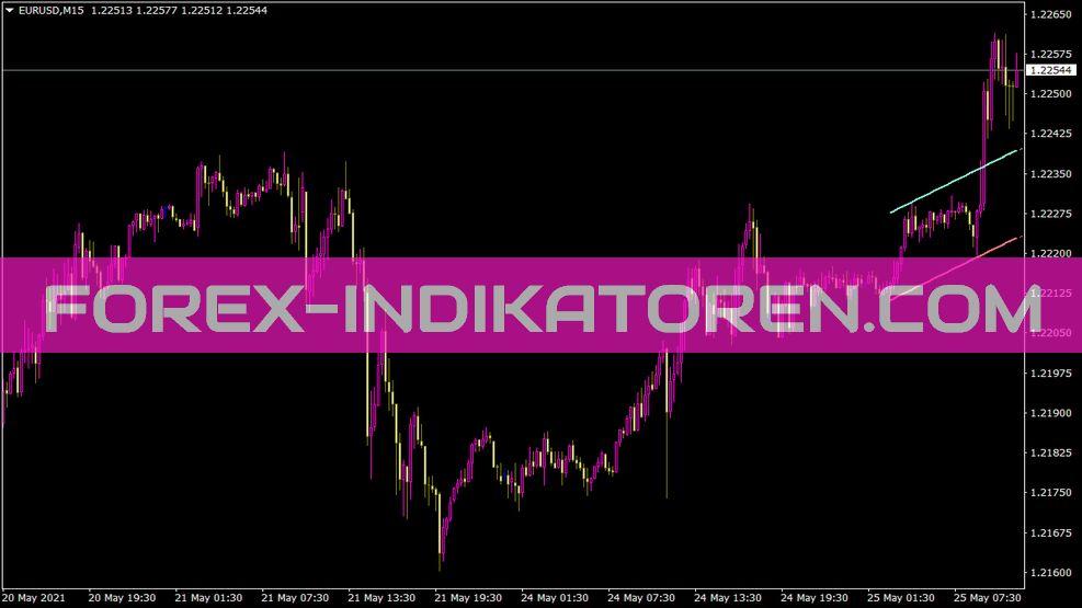 I Skb F Indikator für MT4