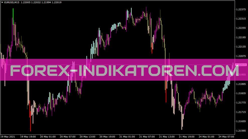 I4 Goldenliontrend V3 Indikator für MT4