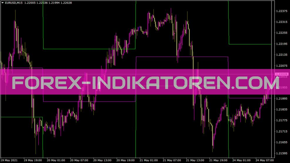 I-Pivot V1 Indikator