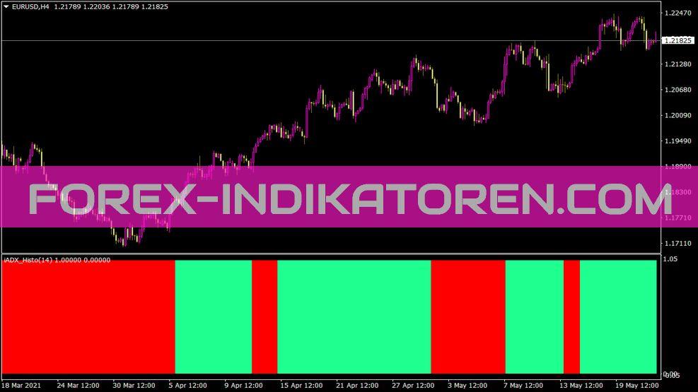 Iadx Advanced Histo Indikator für MT4