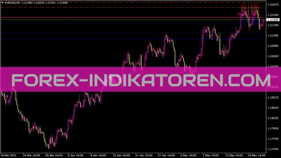 IB FX Daily Pivots Indikator