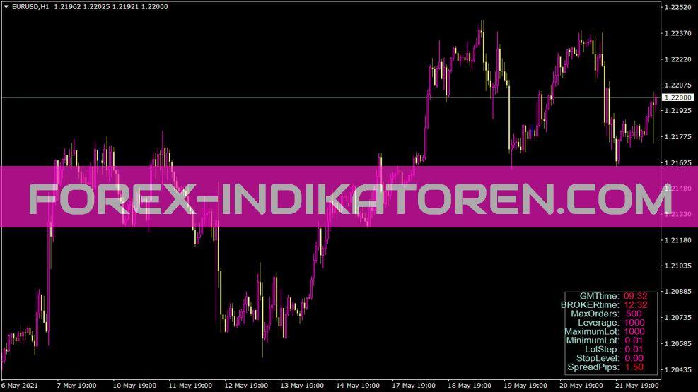 Ibrokerinfo Indikator für MT4