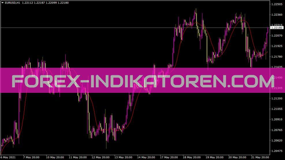 Idwma Indikator für MT4