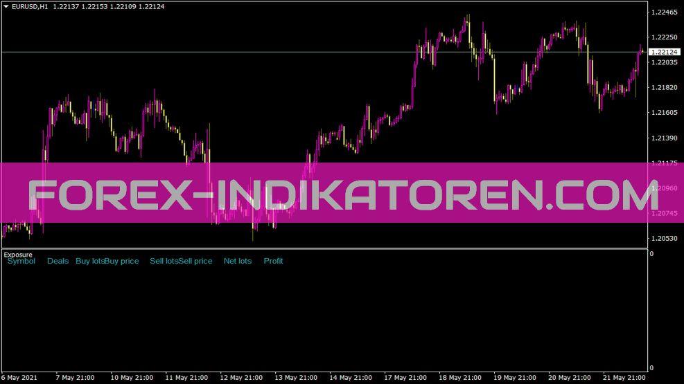 Iexposure Indikator für MT4