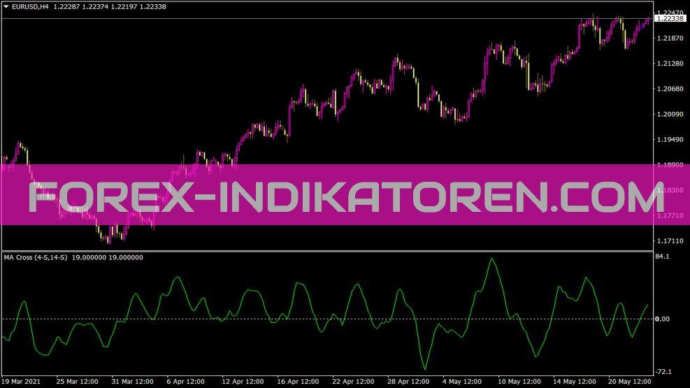 Imacross Indikator für MT4