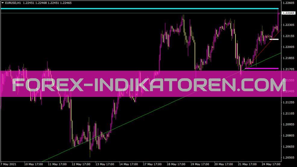 Imaxmintrends Indikator für MT4