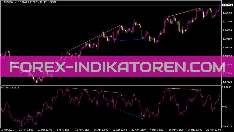 Ind Divpeaktroughrsi Sw Indikator für MT4
