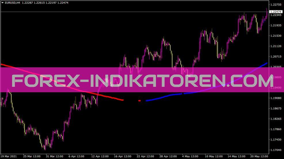 Ind Trwscalper Indikator für MT4