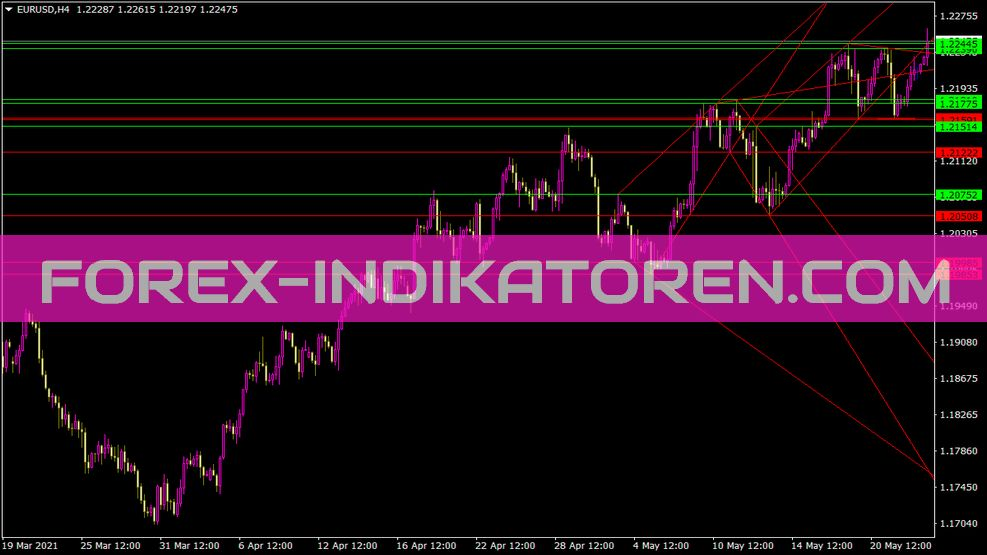 Ind Wso Wro Trend Line Indikator