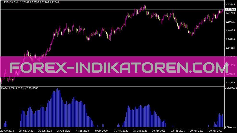 Indi Maangle Indikator für MT4