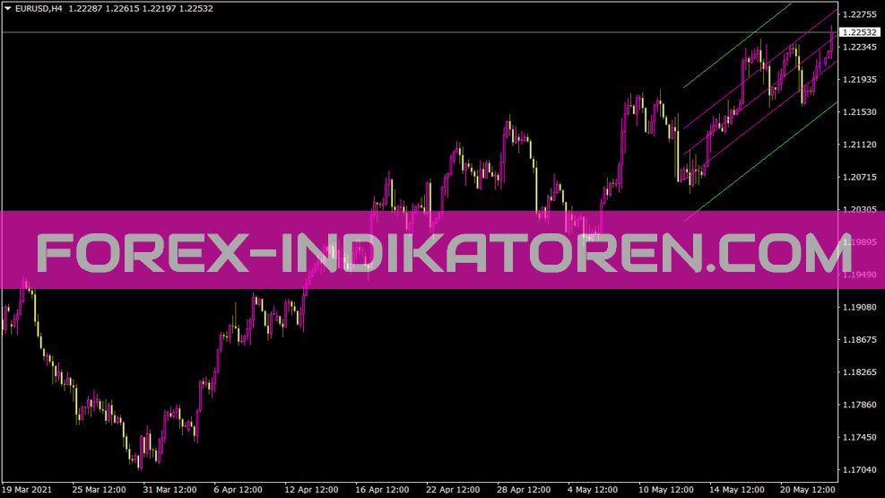 Istddev Indikator für MT4