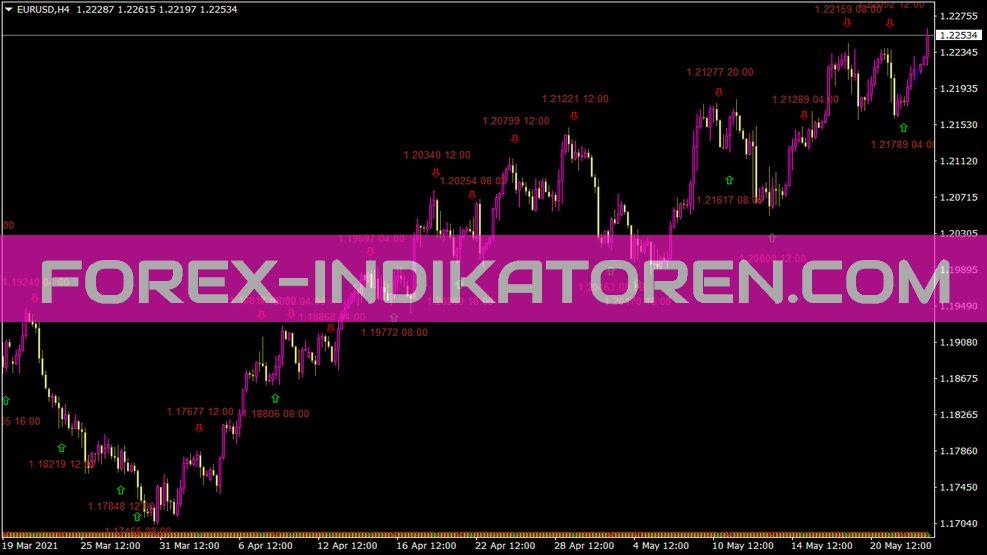 Istochtxt Indikator für MT4