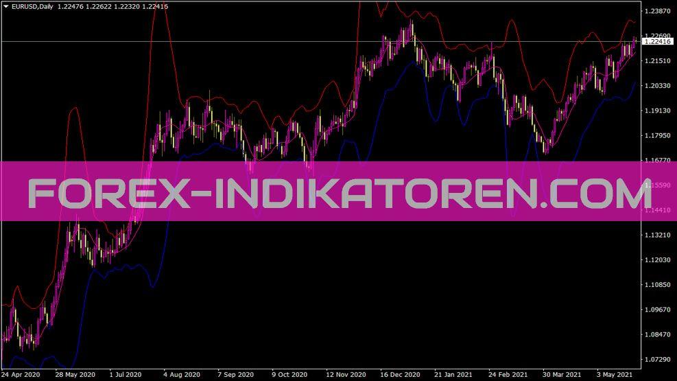 Jbands Indikator für MT4