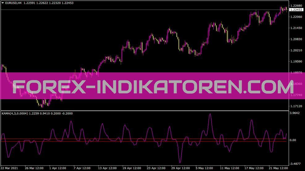 Kamarev Indikator für MT4