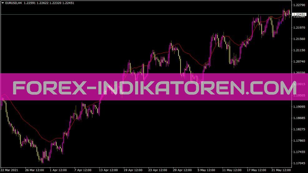 Kc Indikator für MT4