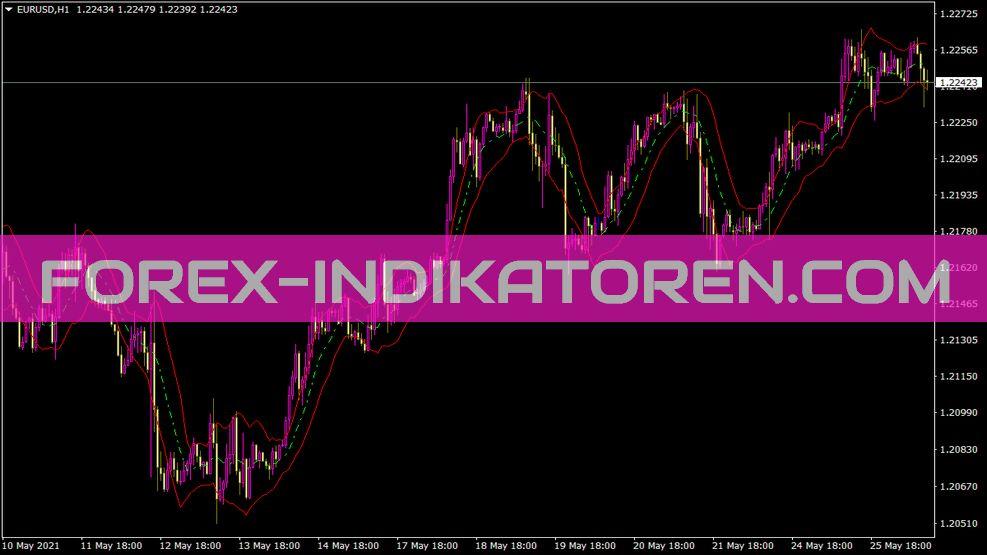 Keltner Channel Indikator
