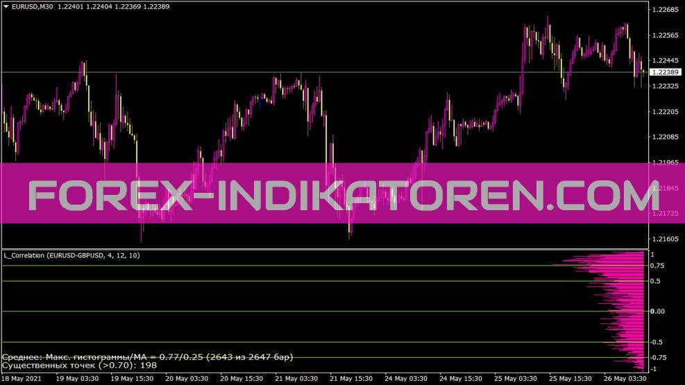 L Correlation Indikator für MT4