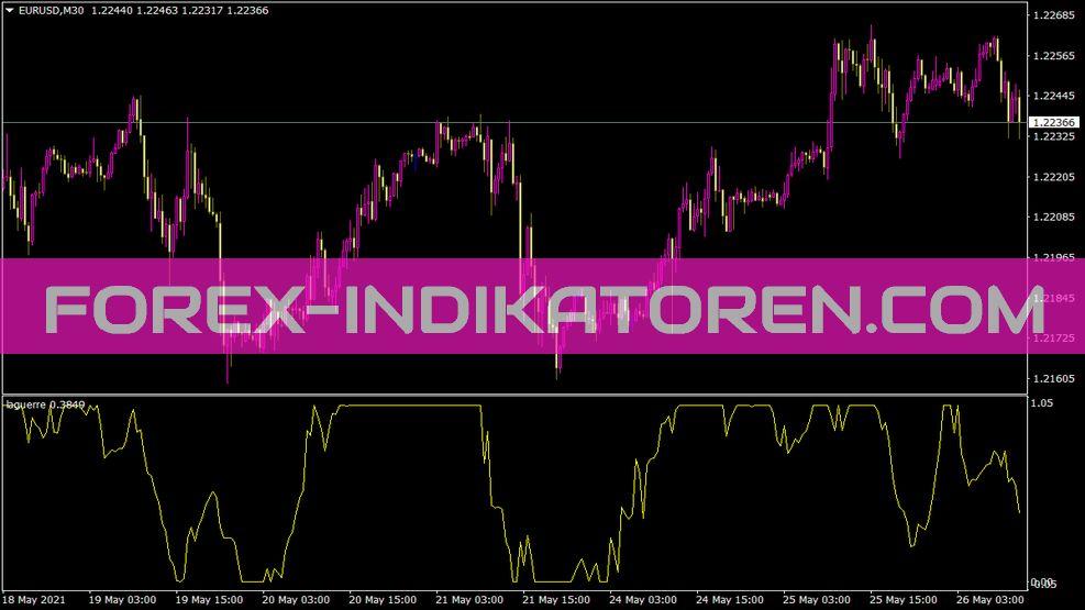 Laguerre Indikator für MT4