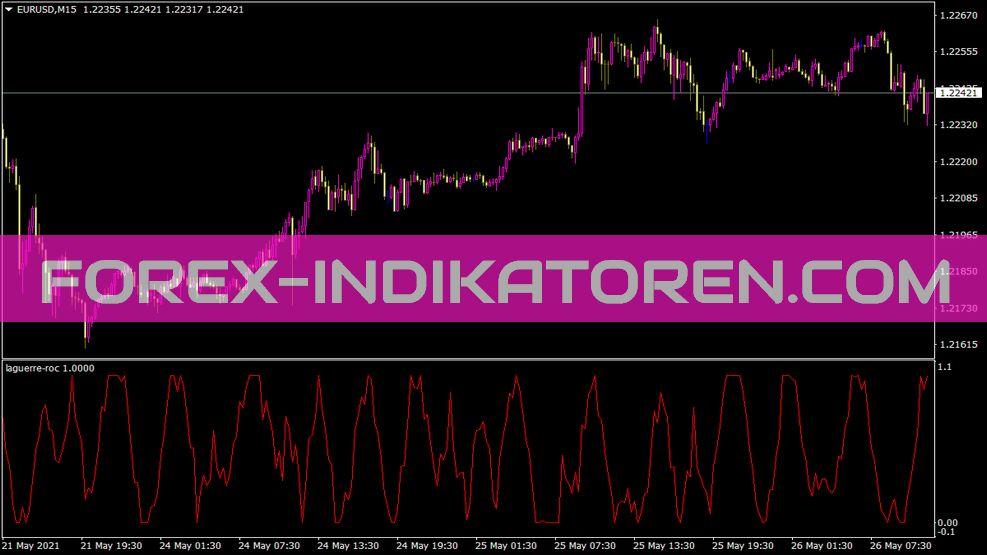 Laguerre Roc Indikator für MT4