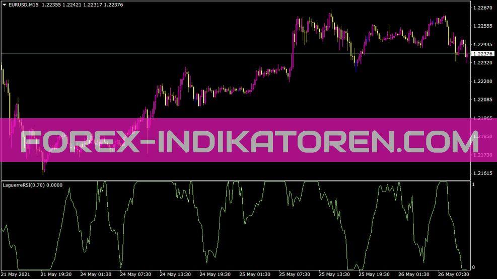 Laguerre RSI Indikator