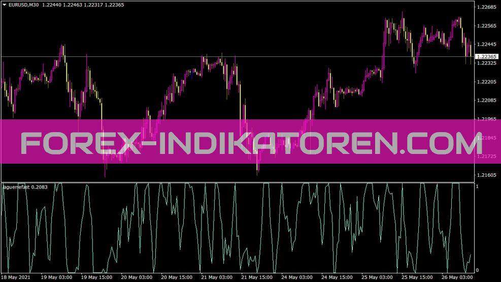 Laguerrefast Indikator für MT4