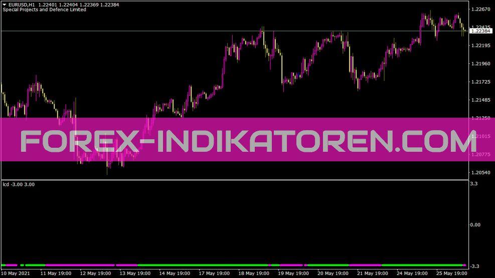 Lcd Indikator für MT4