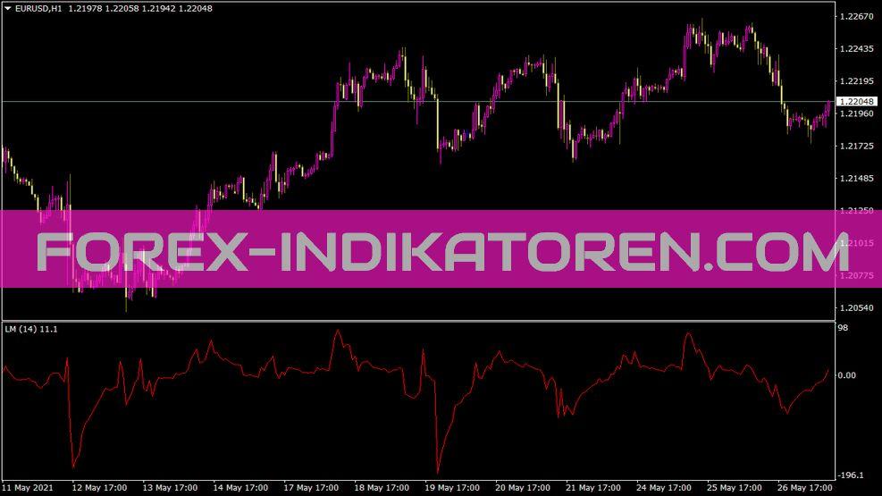 Linear Momentum Indikator für MT4