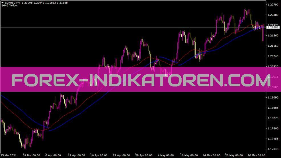 Ma Parabolic Alert Indikator für MT4