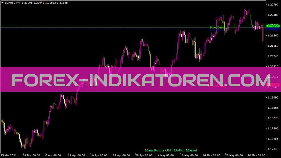Main Points Dottor Market Indikator für MT4